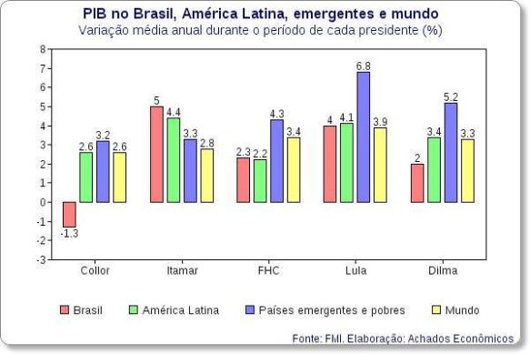 Gráfico do crescimento econômico